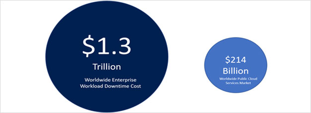 Figure 2 - Enterprise Workload Downtime Cost vs Public Cloud Consumption